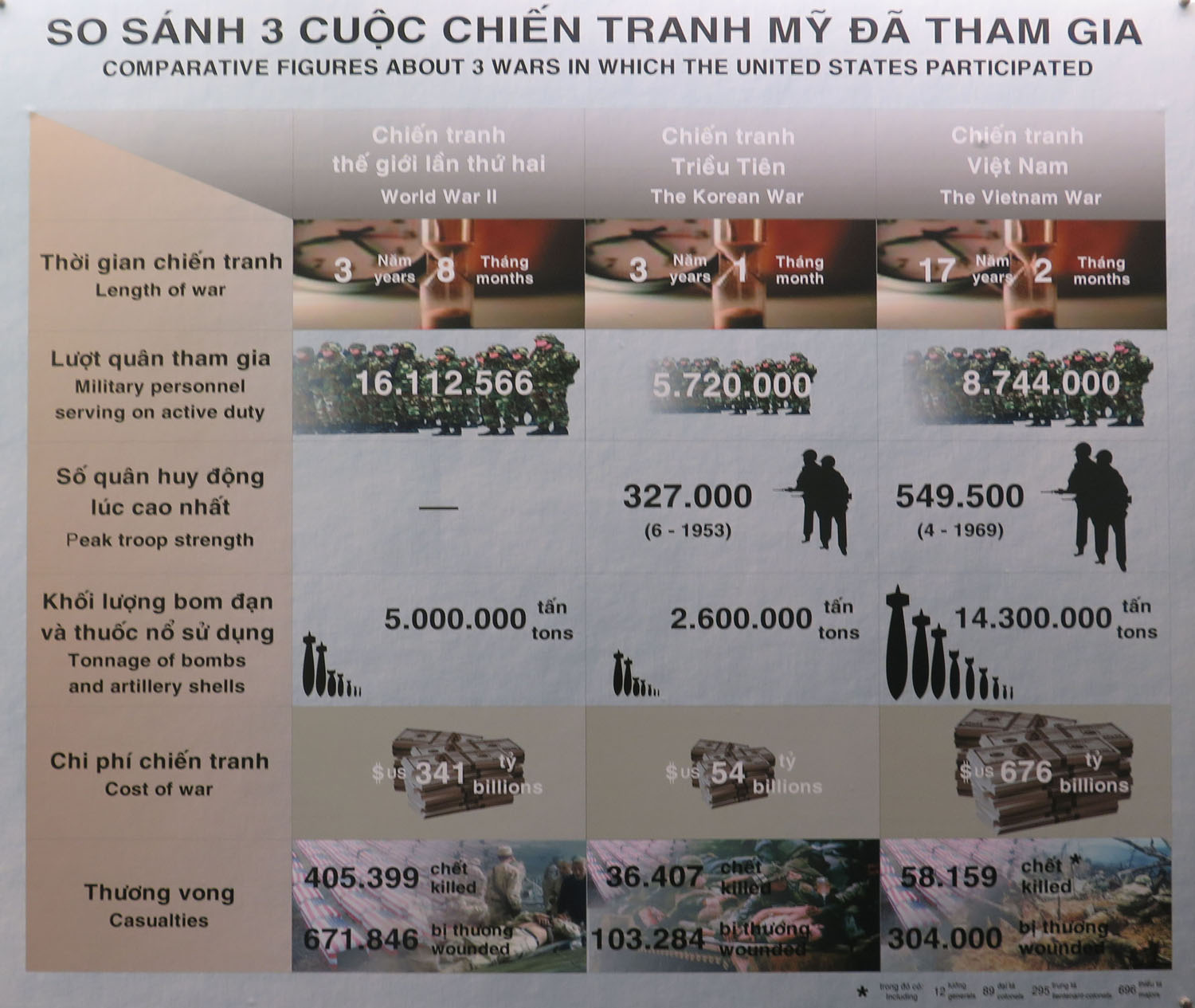 Vietnam-Ho-Chi-Minh-City-War-Remnants-Museum-Cost-Of-War